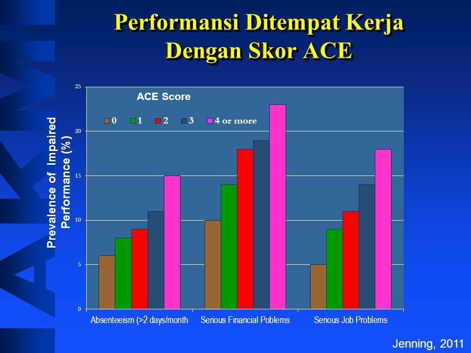 Performansi Ditempat Kerja Dengan Skor ACE