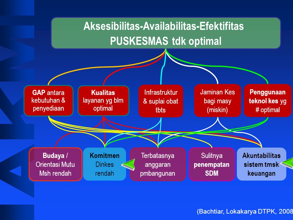 Aksesibilitas-Availabilitas-Efektifitas PUSKESMAS tdk optimal