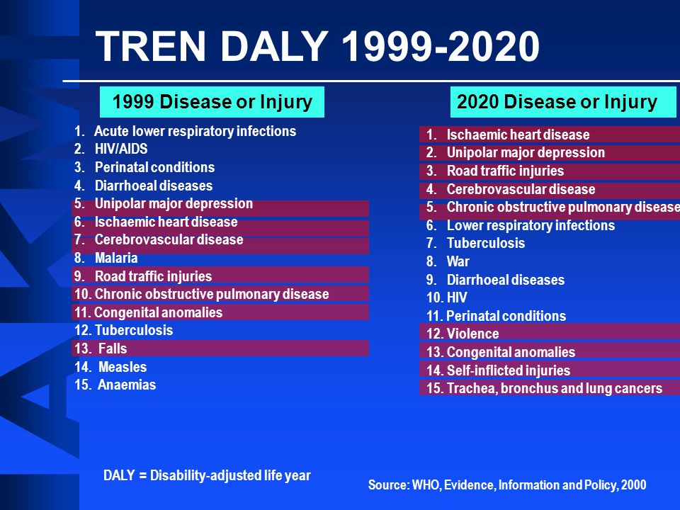 TREN DALY 1999-2020 1999 Disease or Injury 2020 Disease or Injury