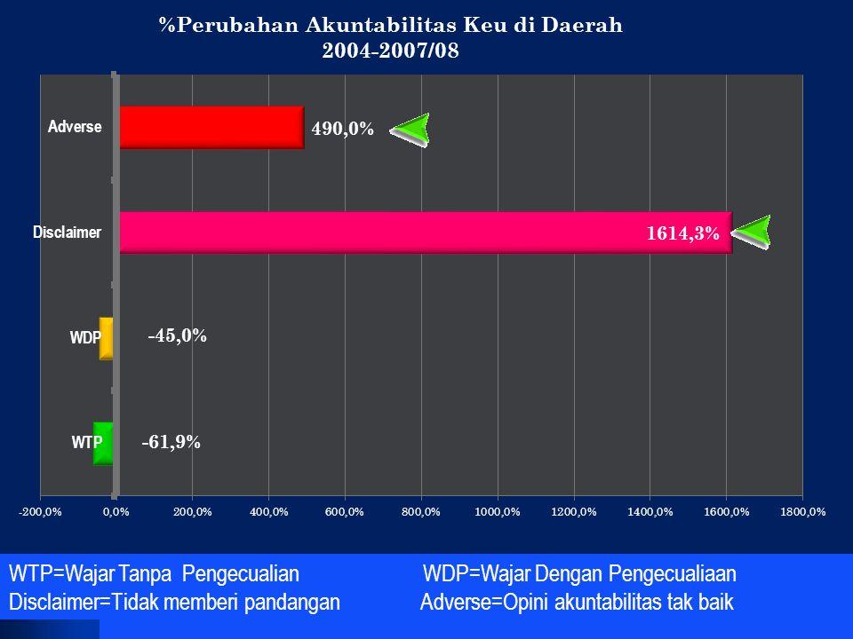 WTP=Wajar Tanpa Pengecualian WDP=Wajar Dengan Pengecualiaan
