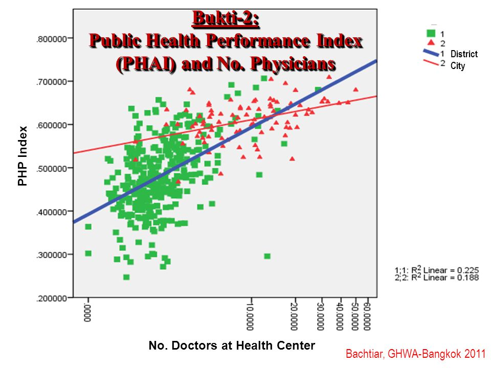 Bukti-2: Public Health Performance Index (PHAI) and No. Physicians