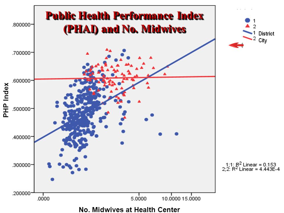 Public Health Performance Index (PHAI) and No. Midwives