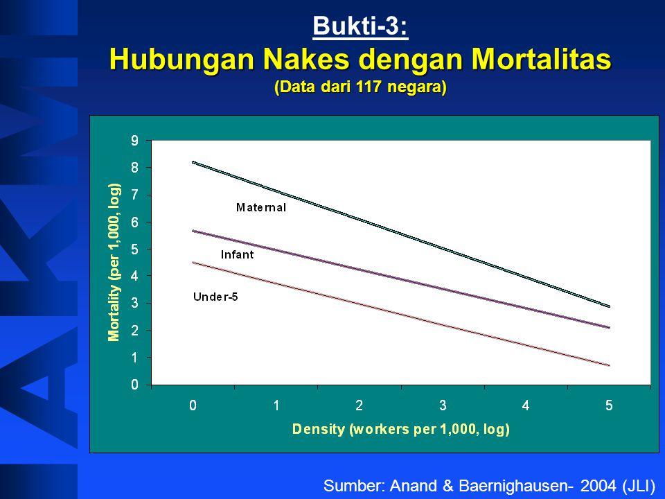 Hubungan Nakes dengan Mortalitas