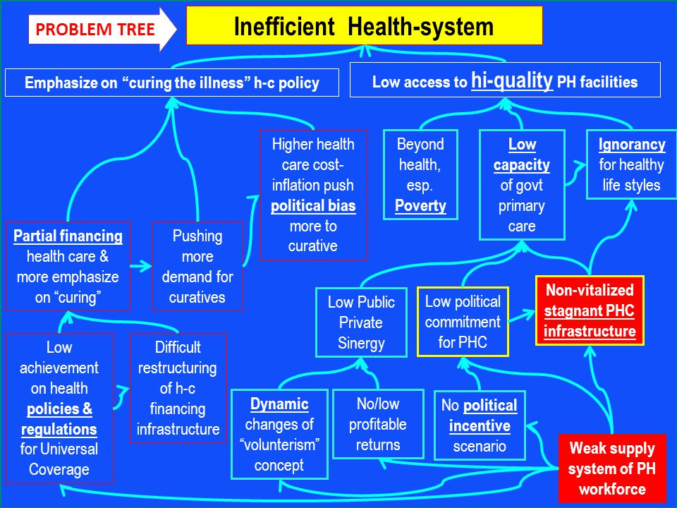 Inefficient Health-system