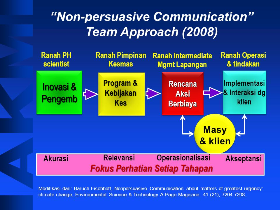 Non-persuasive Communication Team Approach (2008)
