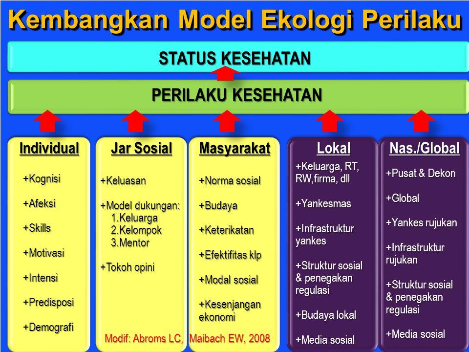 Kembangkan Model Ekologi Perilaku