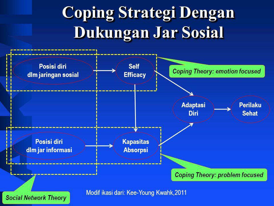 Coping Strategi Dengan Dukungan Jar Sosial