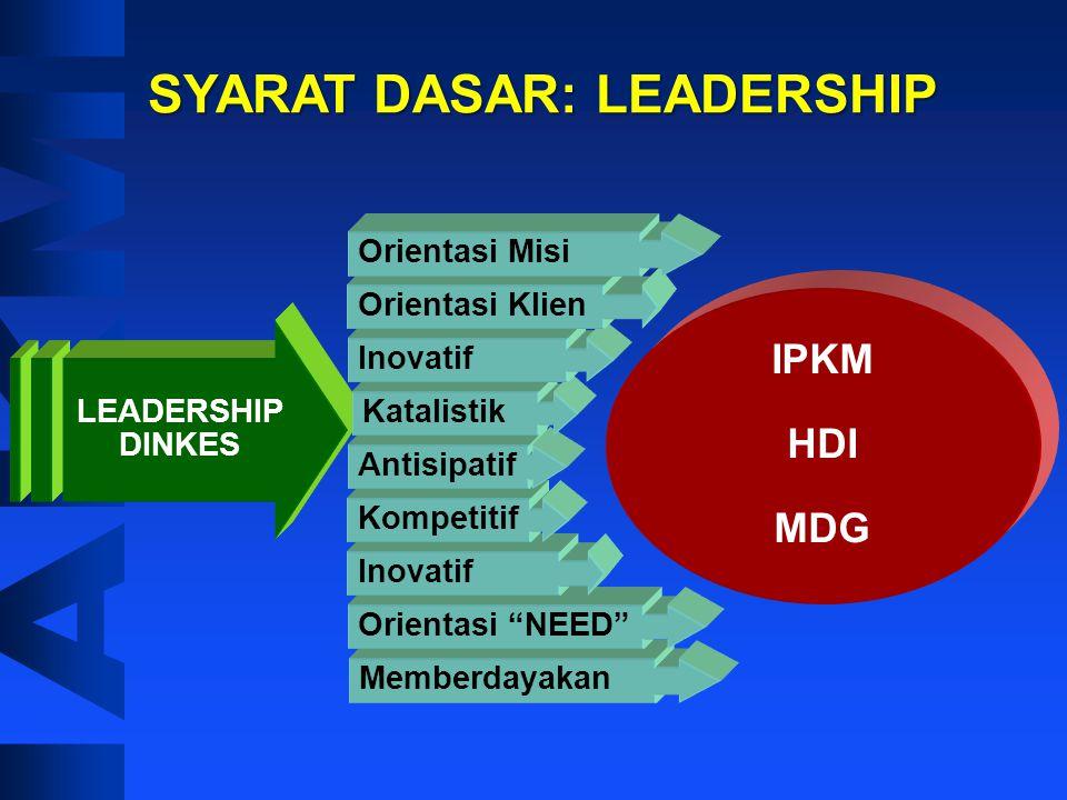 SYARAT DASAR: LEADERSHIP