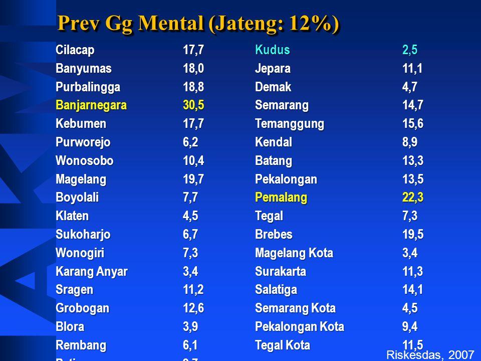Prev Gg Mental (Jateng: 12%)