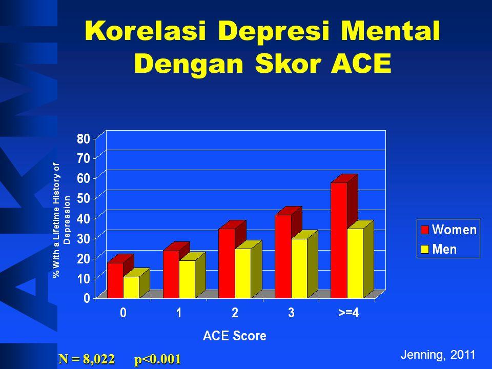 Korelasi Depresi Mental Dengan Skor ACE