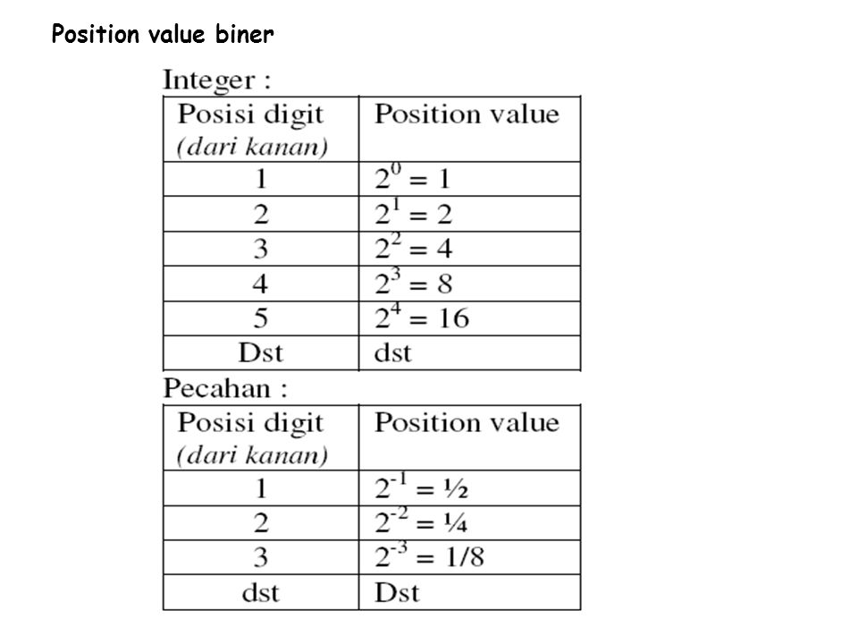 Position value biner