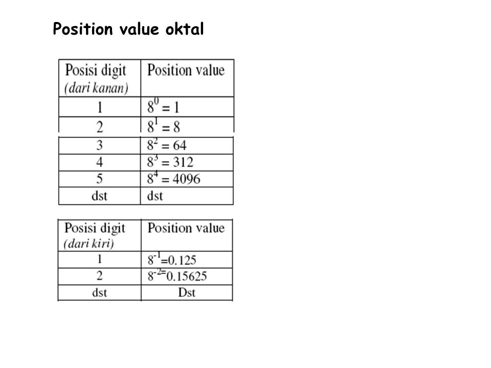 Position value oktal
