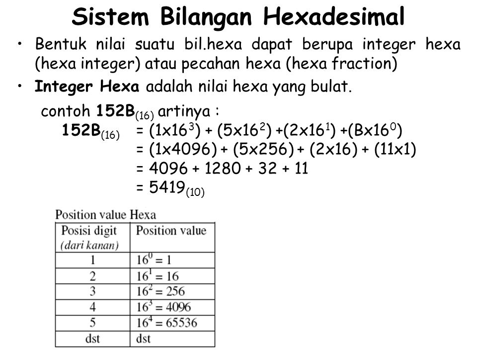Sistem Bilangan Hexadesimal