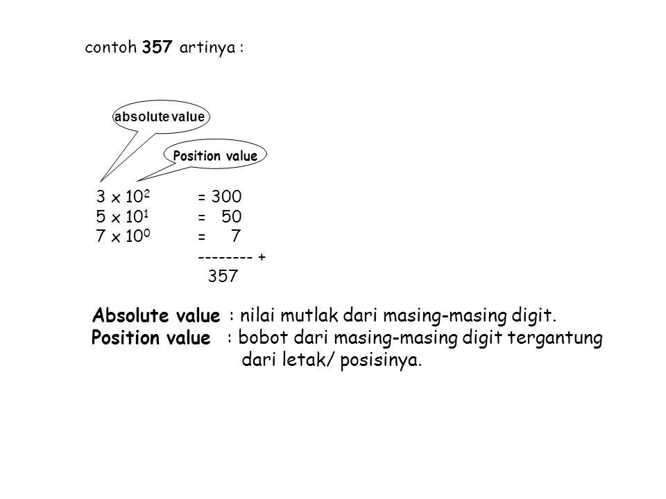 Absolute value : nilai mutlak dari masing-masing digit.