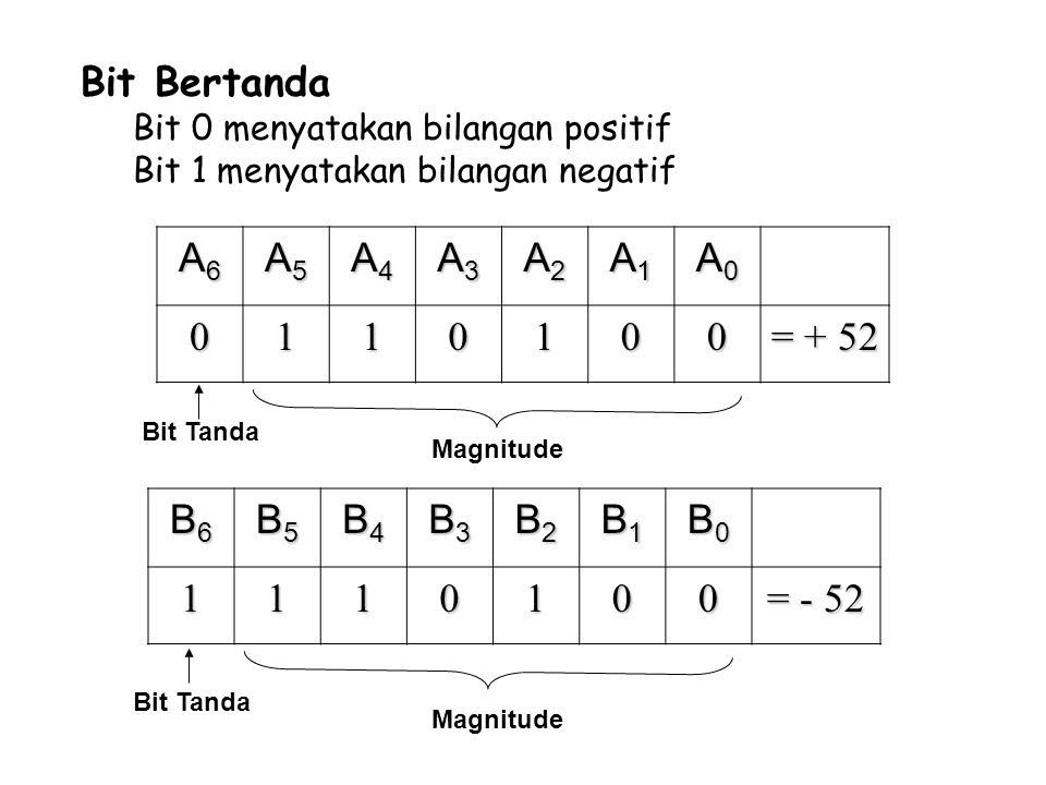 Bit Bertanda A6 A5 A4 A3 A2 A1 A0 1 = + 52 B6 B5 B4 B3 B2 B1 B0 1