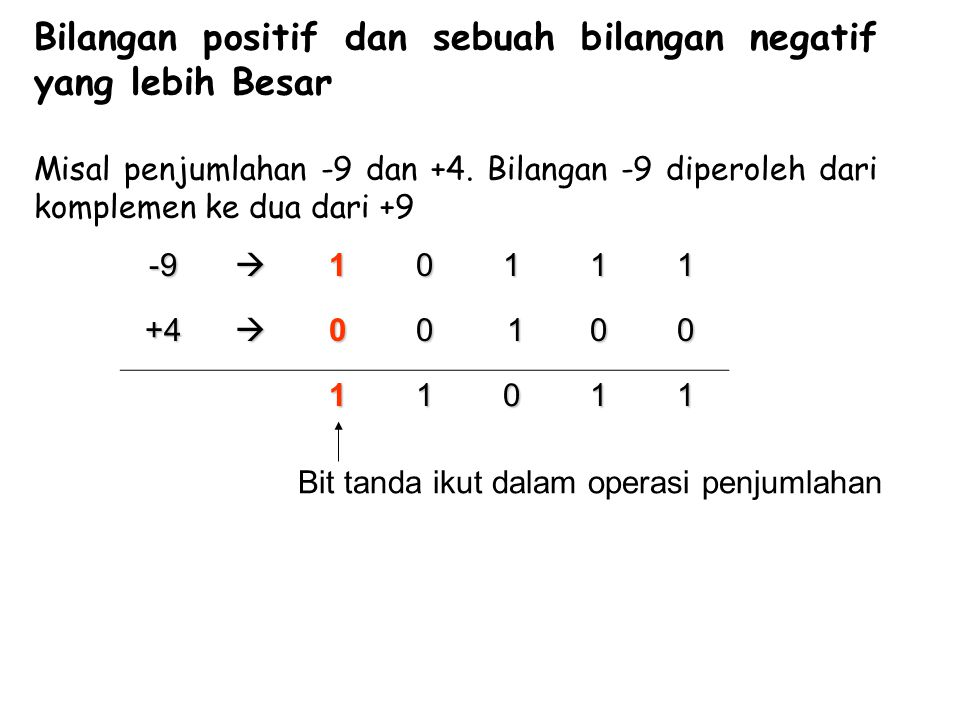 Bilangan positif dan sebuah bilangan negatif yang lebih Besar