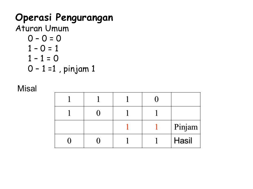 Operasi Pengurangan Aturan Umum 0 – 0 = 0 1 – 0 = 1 1 – 1 = 0