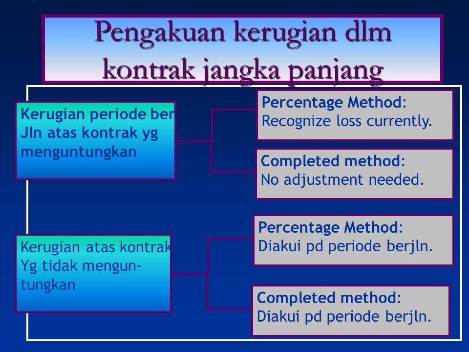 Pengakuan kerugian dlm kontrak jangka panjang