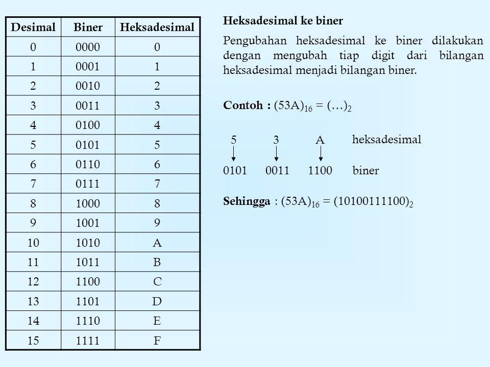 Heksadesimal ke biner Desimal. Biner. Heksadesimal. 0000. 1. 0001. 2. 0010. 3. 0011. 4. 0100.