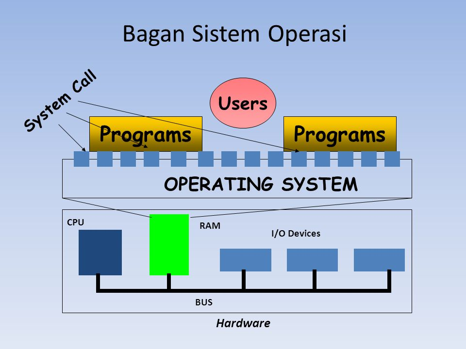 Bagan Sistem Operasi Programs Programs Users OPERATING SYSTEM