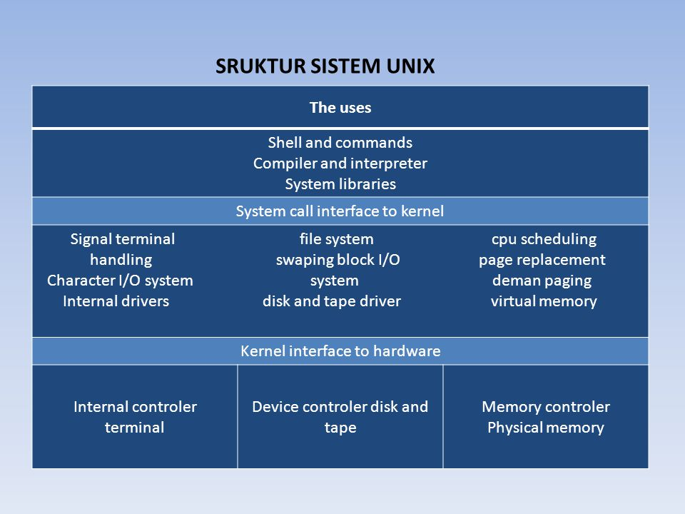 SRUKTUR SISTEM UNIX The uses Shell and commands