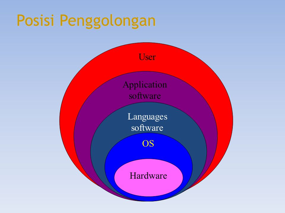 Posisi Penggolongan User Application software Languagessoftware OS