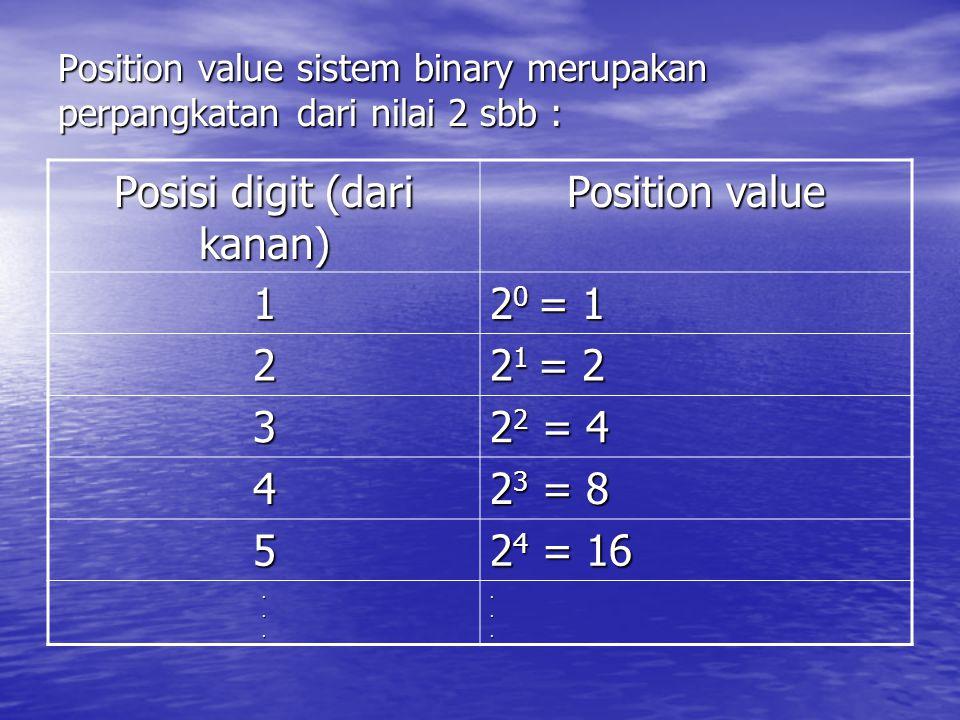 Position value sistem binary merupakan perpangkatan dari nilai 2 sbb :