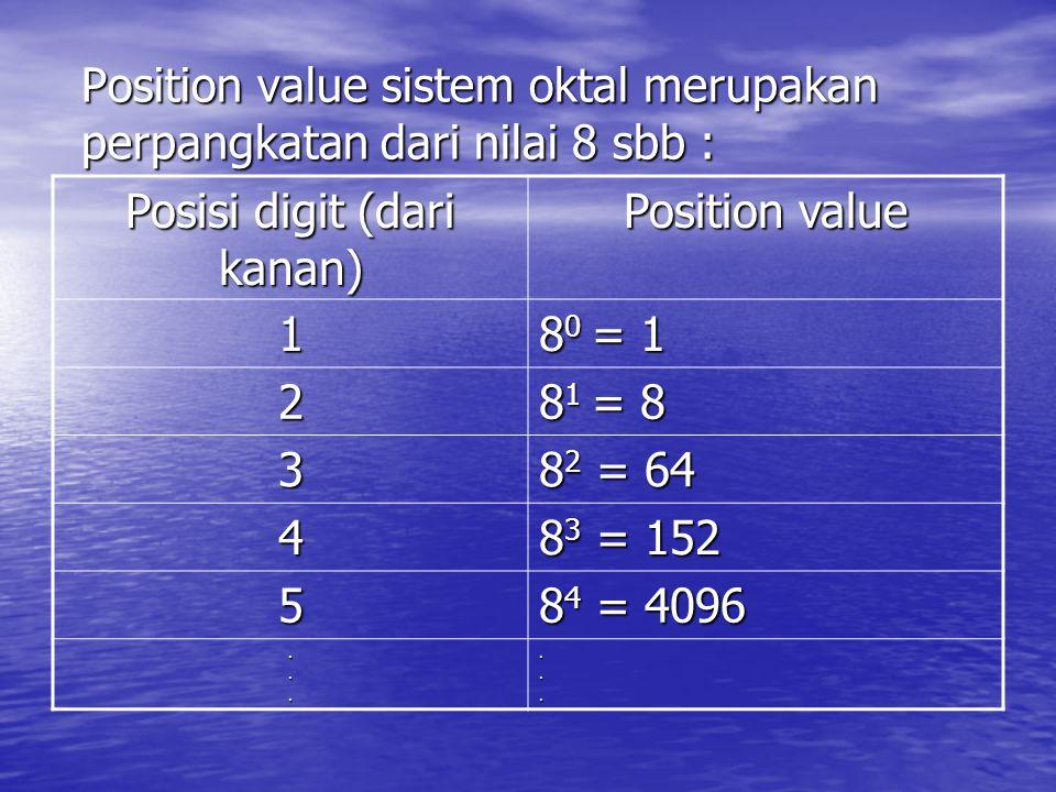 Position value sistem oktal merupakan perpangkatan dari nilai 8 sbb :