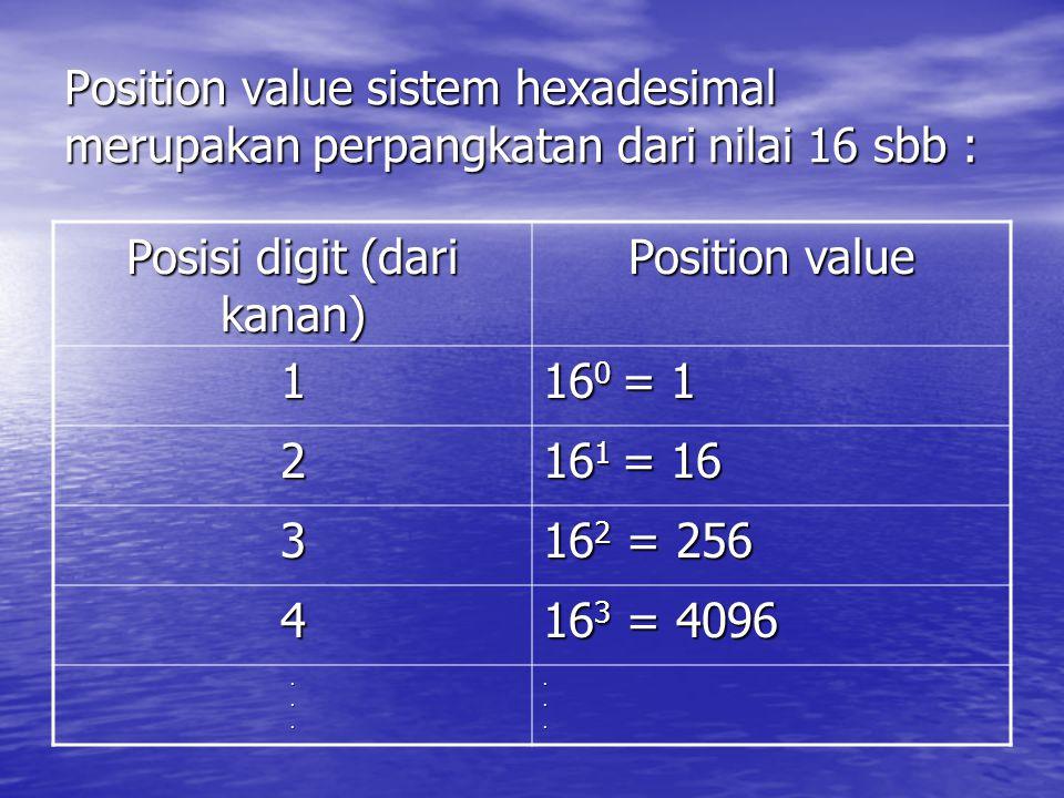 Posisi digit (dari kanan)