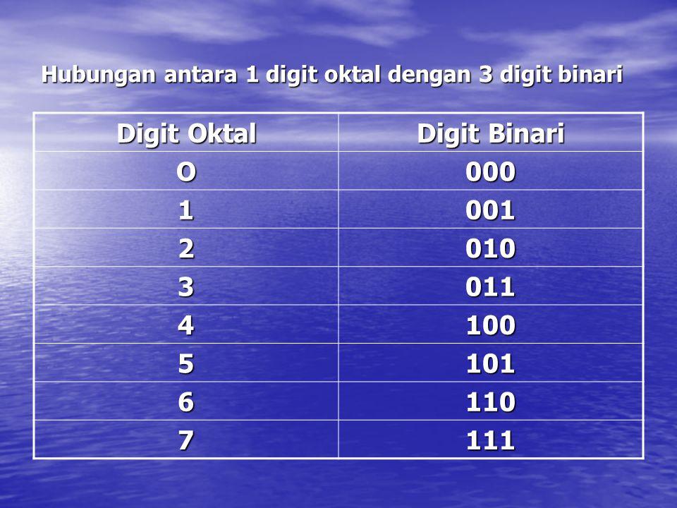 Hubungan antara 1 digit oktal dengan 3 digit binari