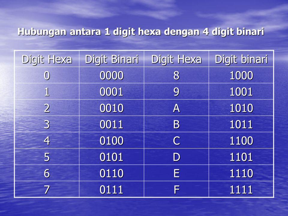 Hubungan antara 1 digit hexa dengan 4 digit binari