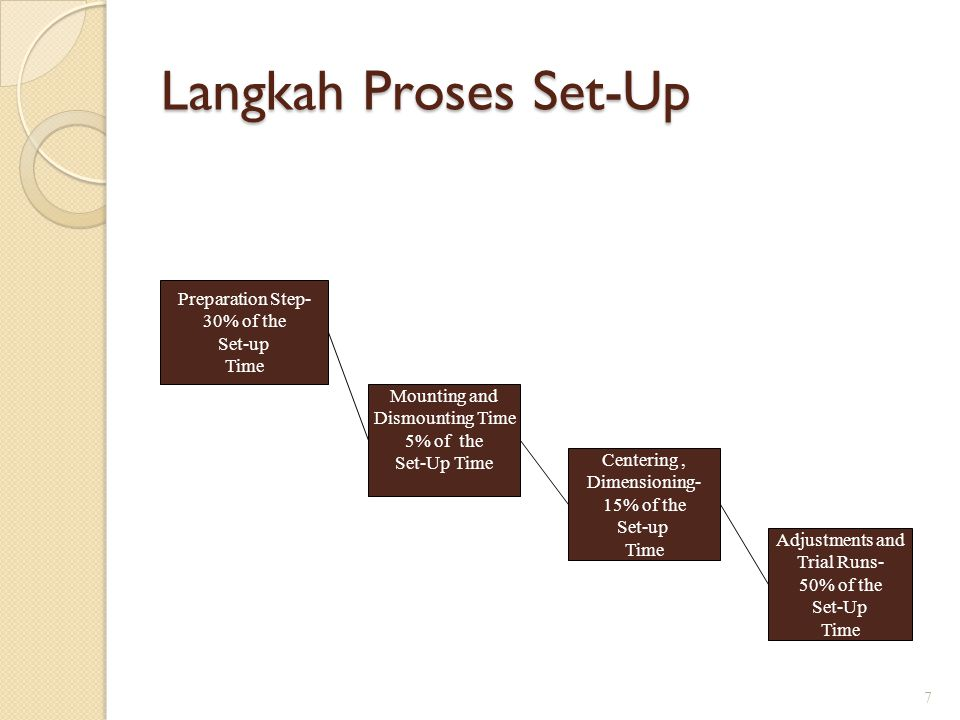 Langkah Proses Set-Up Preparation Step- 30% of the Set-up Time