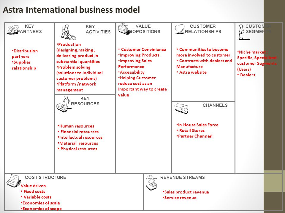 Astra International business model
