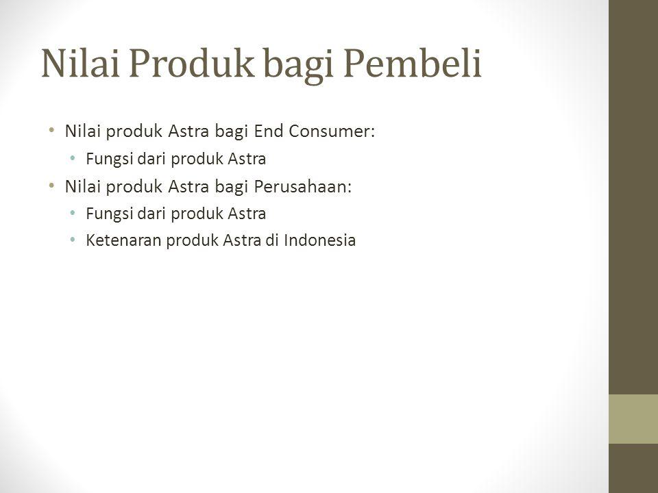 Nilai Produk bagi Pembeli