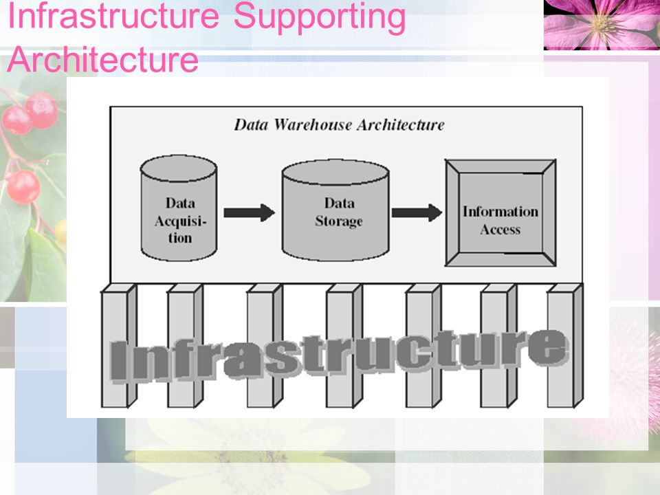 Infrastructure Supporting Architecture