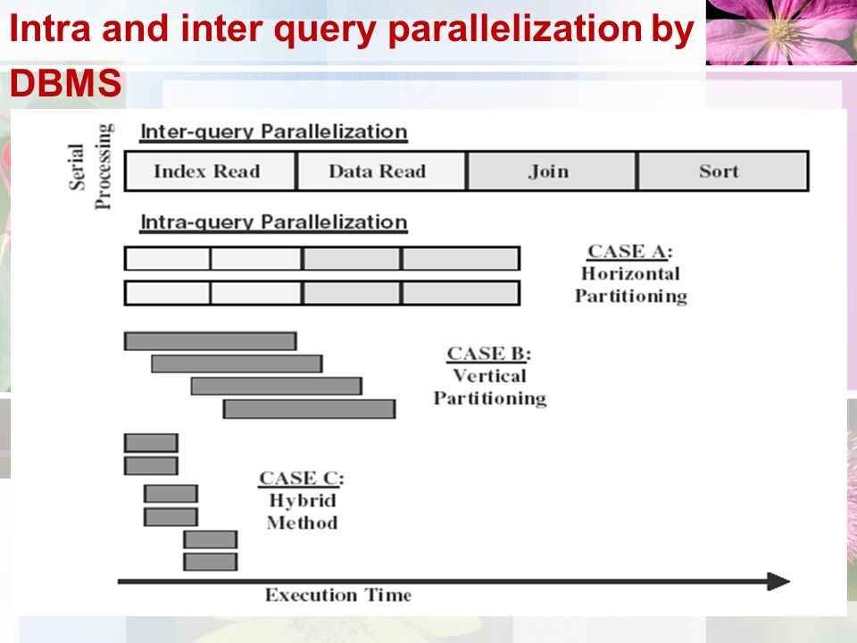 Intra and inter query parallelization by