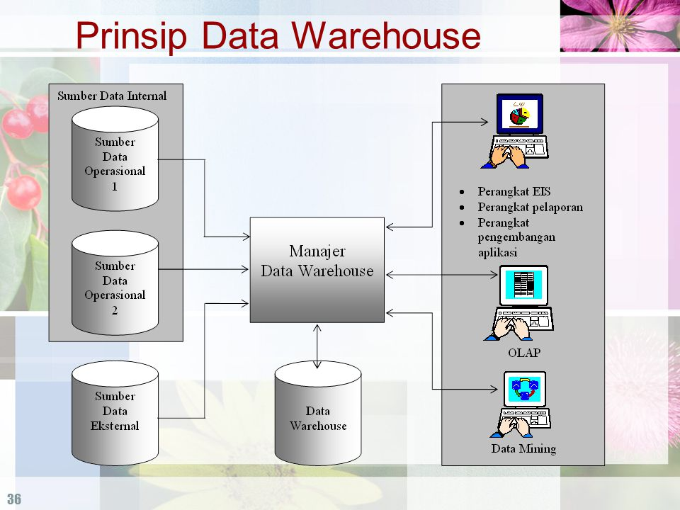 Prinsip Data Warehouse