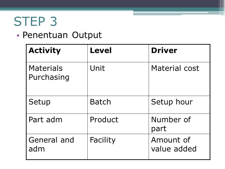 STEP 3 Penentuan Output Activity Level Driver Materials Purchasing