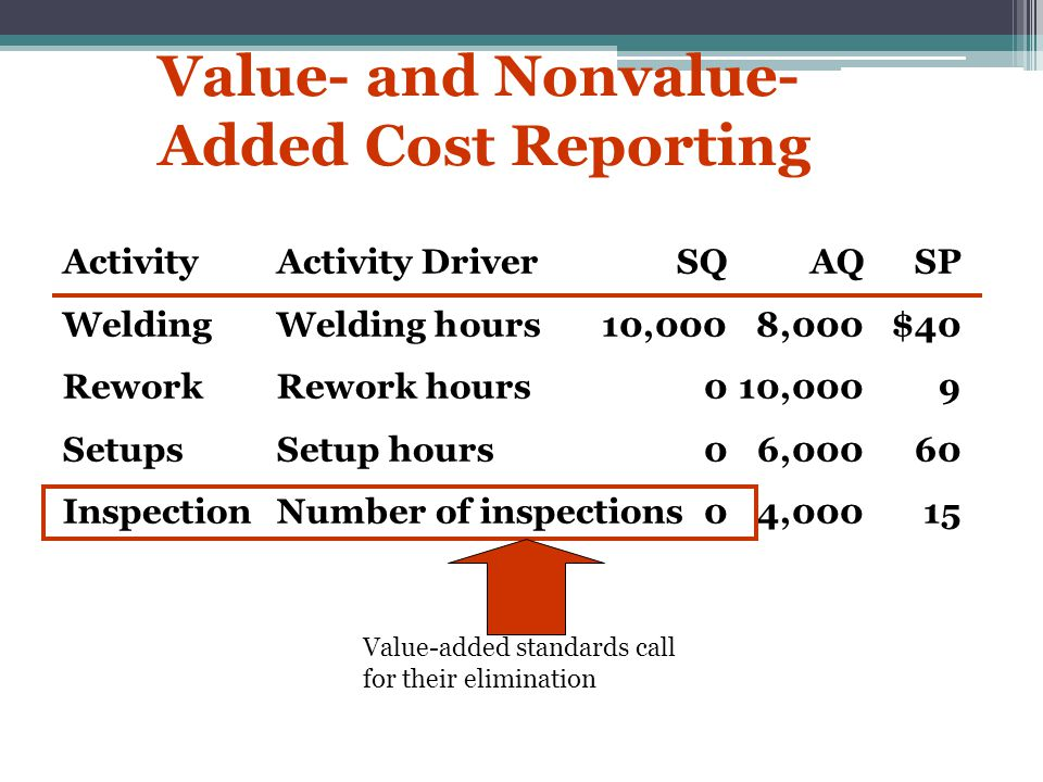 Value- and Nonvalue-Added Cost Reporting