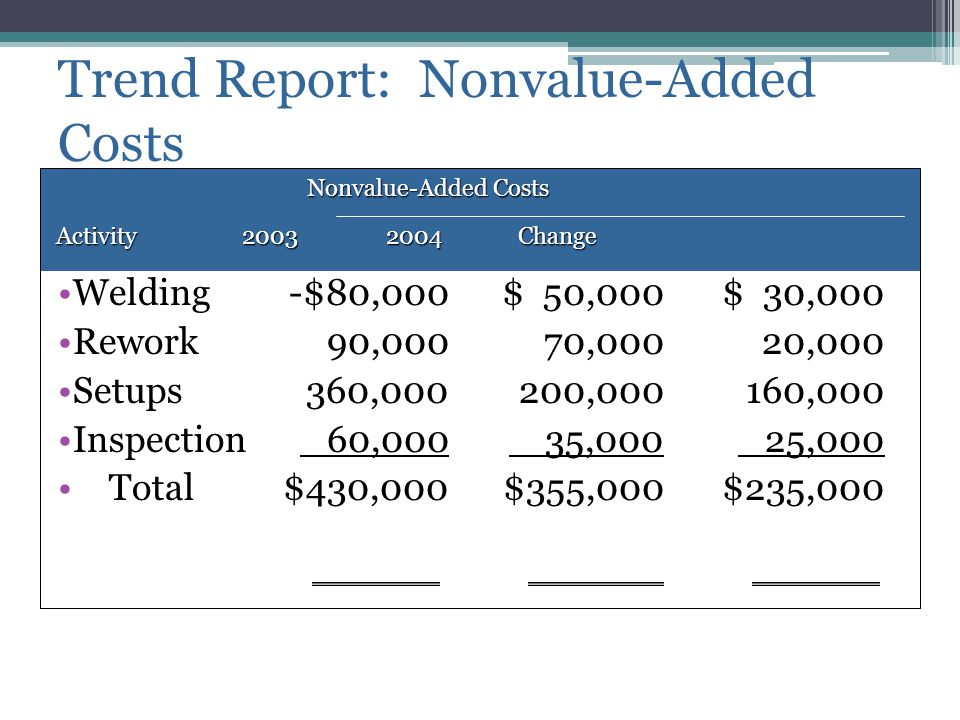 Trend Report: Nonvalue-Added Costs