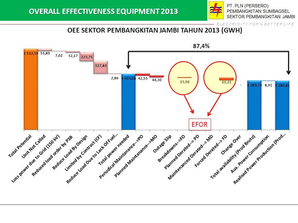 OVERALL EFFECTIVENESS EQUIPMENT 2013