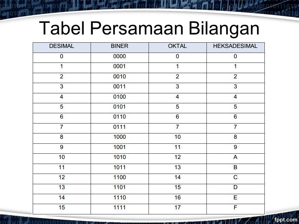 Tabel Persamaan Bilangan