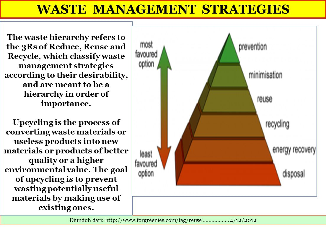 WASTE MANAGEMENT STRATEGIES