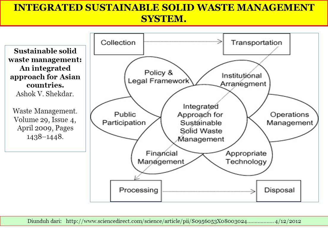 INTEGRATED SUSTAINABLE SOLID WASTE MANAGEMENT SYSTEM.