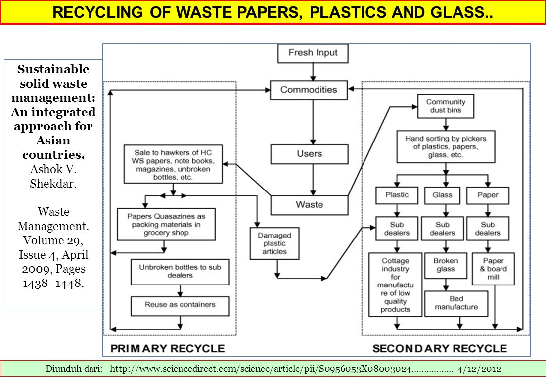 RECYCLING OF WASTE PAPERS, PLASTICS AND GLASS..