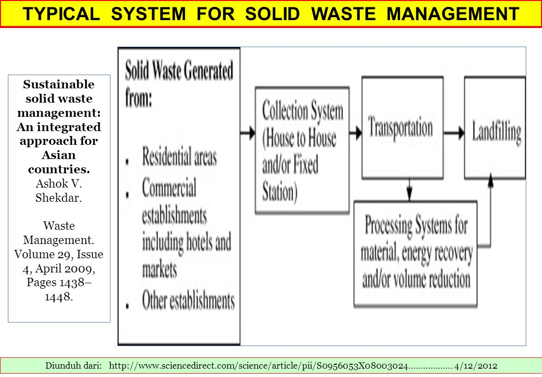 TYPICAL SYSTEM FOR SOLID WASTE MANAGEMENT