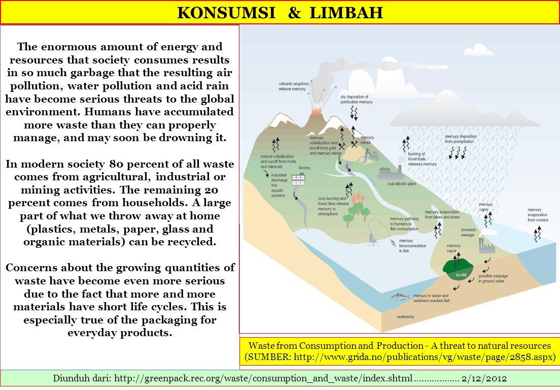 KONSUMSI & LIMBAH