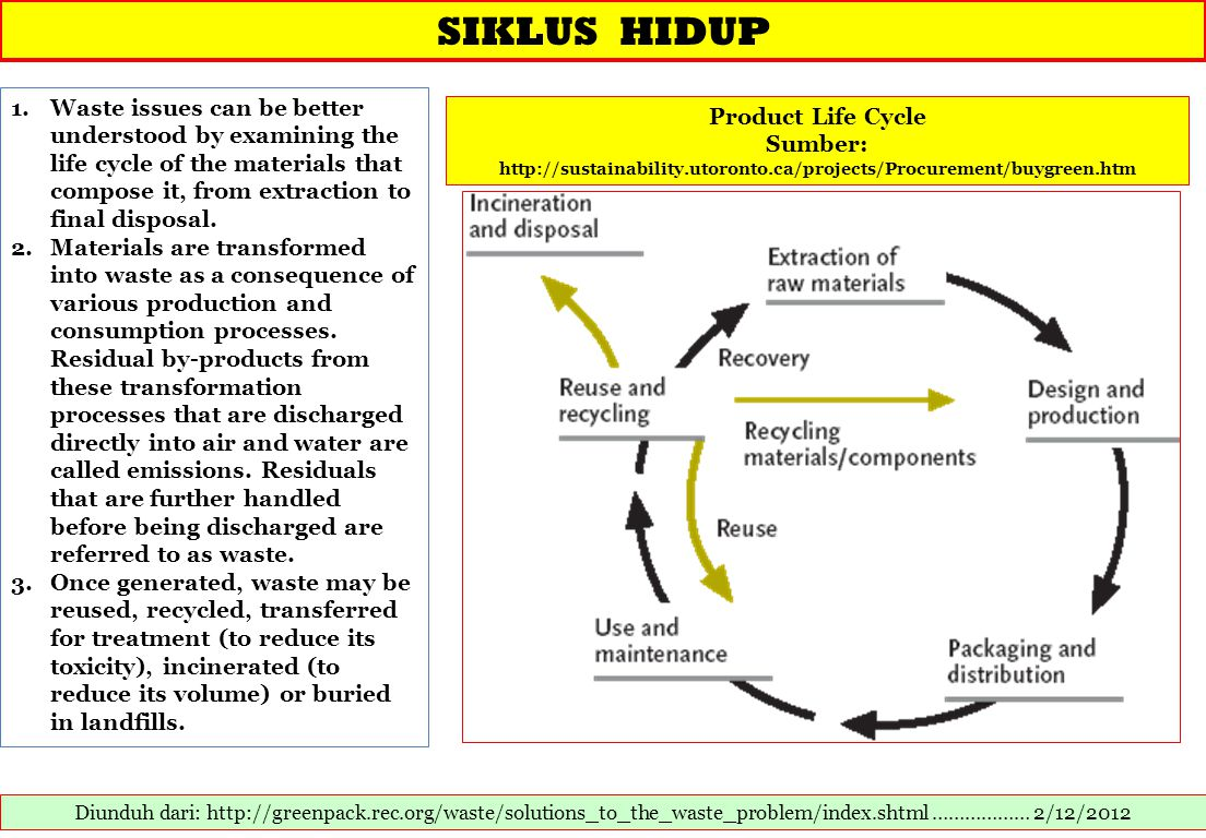 SIKLUS HIDUP Waste issues can be better understood by examining the life cycle of the materials that compose it, from extraction to final disposal.