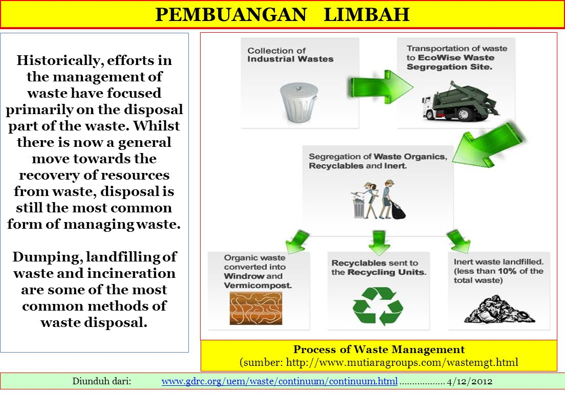 Process of Waste Management