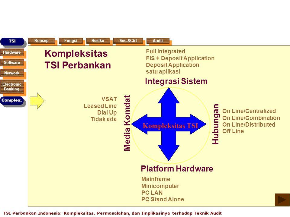 Kompleksitas TSI Perbankan